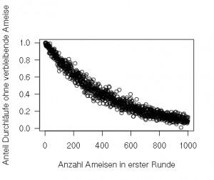 Die Wahrscheinlichkeit, dass mindestens eine Ameise alle Spiele richtig tippt, hängt von der Anzahl der Kandidatinnen ab